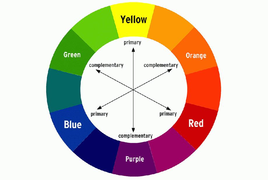 Ο χρωματικός κύκλος θα σας βοηθήσει να βρείτε τα συμπληρωματικό χρώμα σε όποιο χρώμα σας αρέσει. Είναι το χρώμα που βρίσκεται ακριβώς απέναντι.
