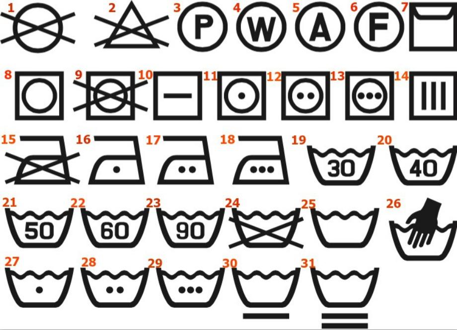 Το κάθε νουμεράκι που βρίσκεται πάνω αριστερά στο κάθε σύμβολο θα σας εξηγήσει παρακάτω τι σημαίνει το καθένα από αυτά.